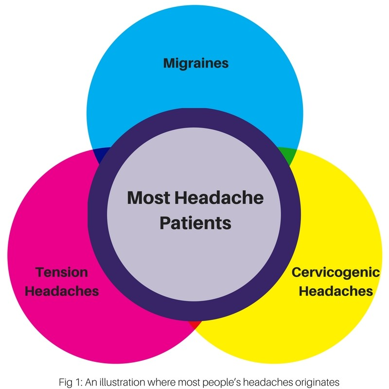 diagram that shows different types of headaches
