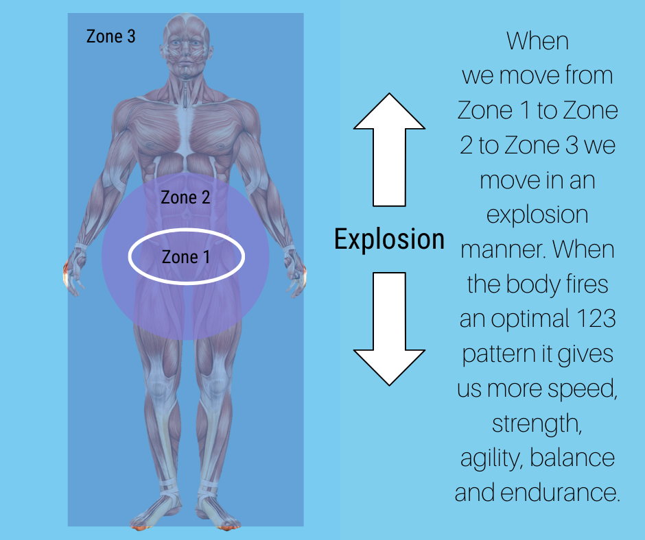 optimal movement results in explosion movement in the human body