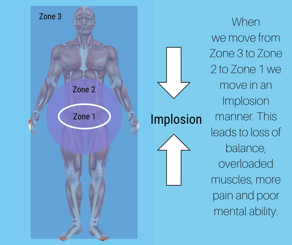 bad posture result in implosion movement in the human body