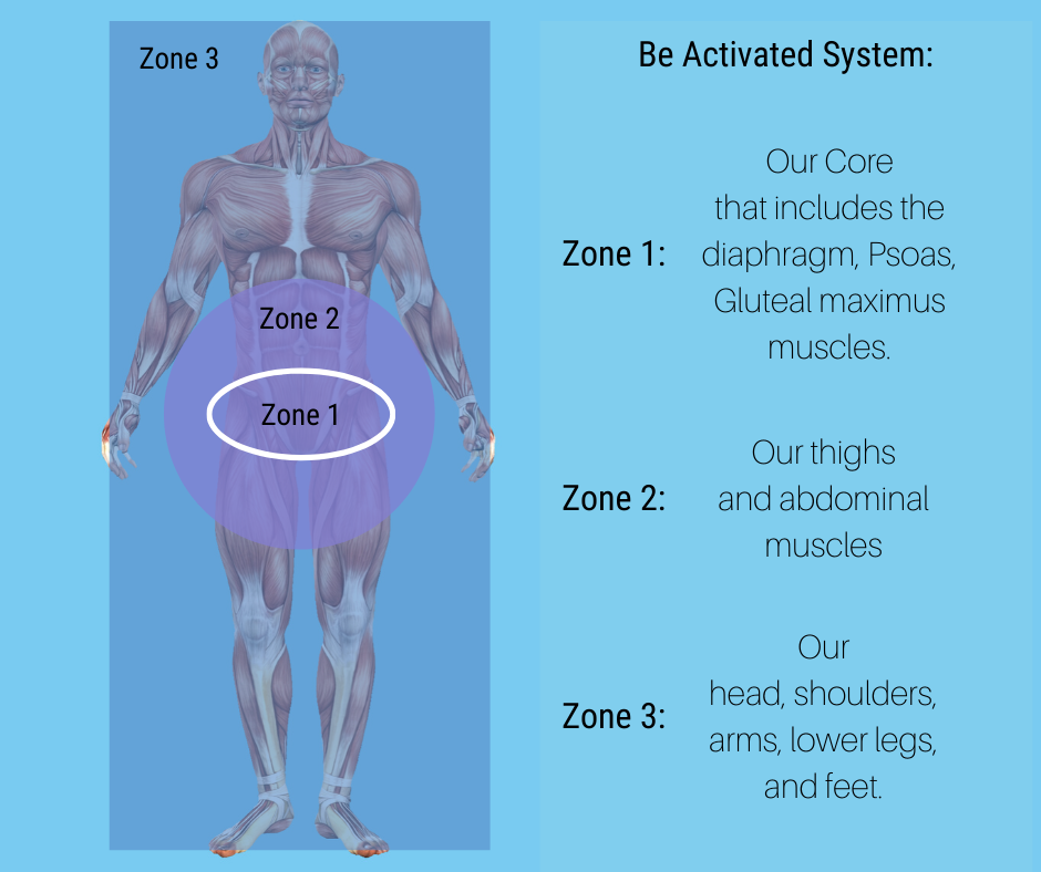 Be Activated System classified into 3 Zones